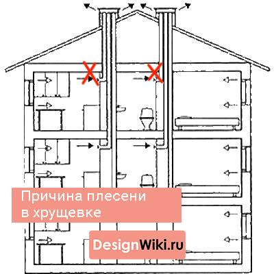 La raison de l'apparition de moisissure dans la salle de bain à Khrouchtchev