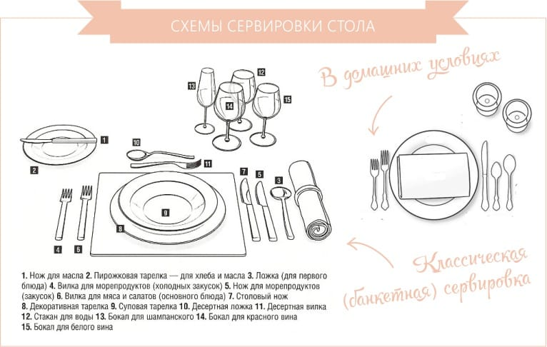 Schémas de réglage de table